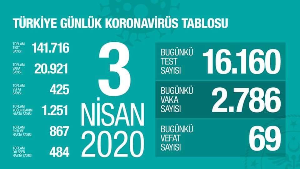 عاجل| اخر احصائية لأعداد مصابين ووفيات كورونا في تركيا 3 ابريل 2020